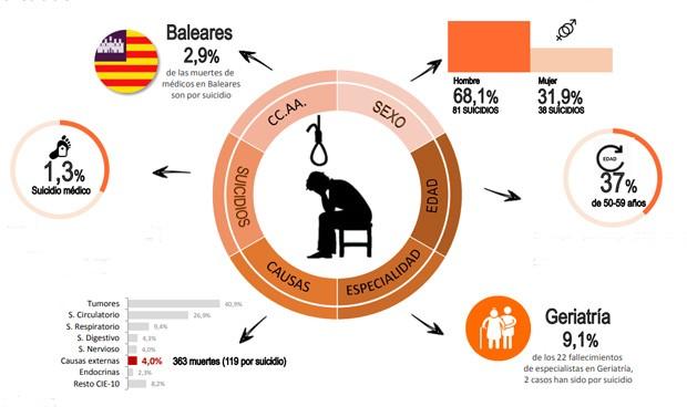 Los principales casos de suicidio entre los médicos se dan en Geriatría