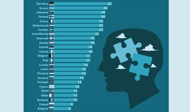 Los psiquiatras escasean en España en tiempos de ansiedad por el Covid