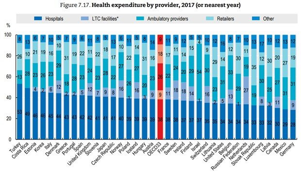 Atención Primaria: el gasto español, similar a Grecia y la mitad que Israel