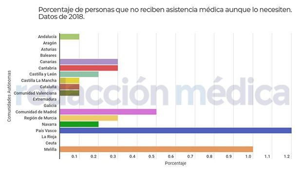 Por estas razones no van al médico los españoles, aunque lo necesiten