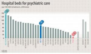 España, a la cola de países europeos en número de camas de Psiquiatría