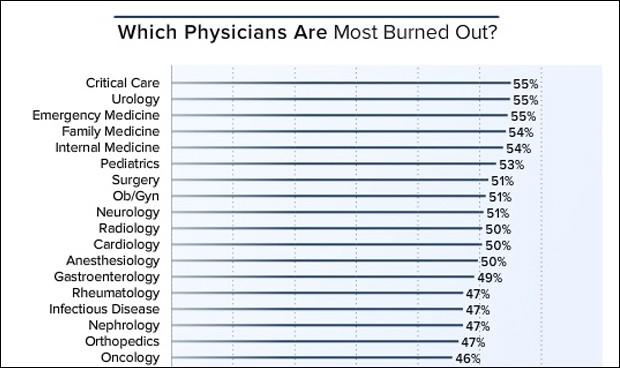 Las 3 especialidades médicas más 'quemadas'