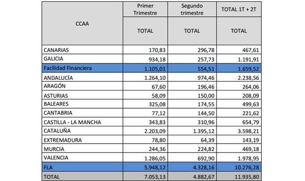 Las CCAA recibirán hasta junio cerca de 12.000 millones del FLA