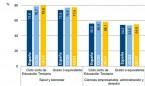 Las Ciencias de la Salud en España: muchos graduados y pocos doctores