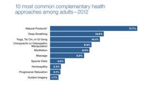Las diez pseudoterapias más usadas desde 2012
