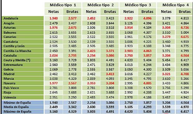 Las diferencias de salario en médicos de Primaria llegan a 2.000 euros/mes