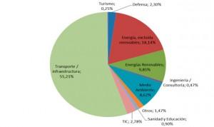 Las empresas ganan 4.350 millones por contratos sanitarios en el exterior