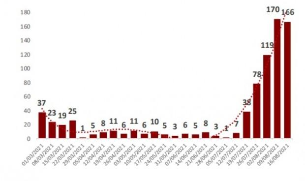 Las muertes Covid en residencias bajan por primera vez en 5 semanas