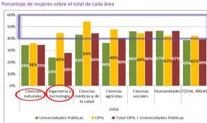 Mujeres investigadoras: solo son mayoría en organismos públicos sanitarios