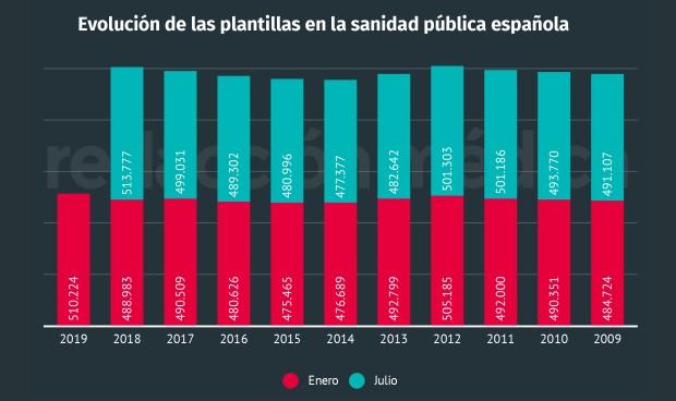Se reducen las plantillas en sanidad: 3.553 trabajadores menos en 6 meses
