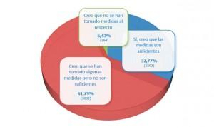 Las políticas en riesgos biológicos no convencen a dos de cada 3 enfermeros