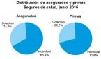 Las primas de seguros colectivos de salud crecen un 8,5%