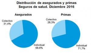 Las primas del seguro colectivo de Salud crecen un 8,4% a finales de 2016