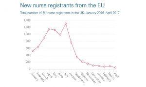 Un nuevo examen, posible causa del 96% de caída en empleo enfermero
