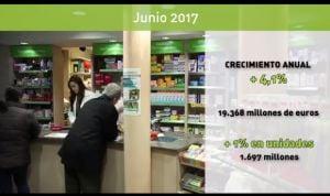 Las ventas de las farmacias españolas crecen un 4% en el último año