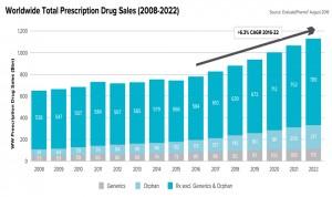 Las ventas mundiales de fármacos crecerán más de un 44% para 2022