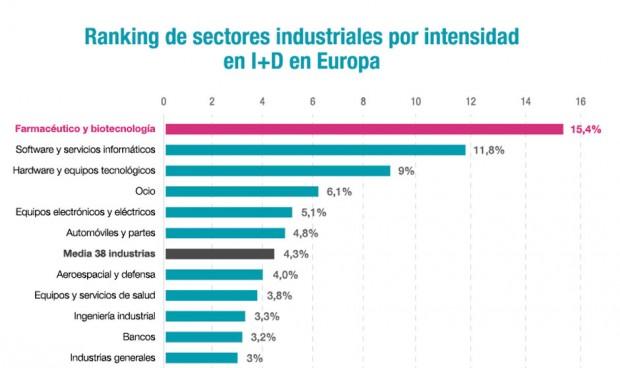 Liderazgo en I+D de las 'pharmas' europeas: 39.000 millones de inversión