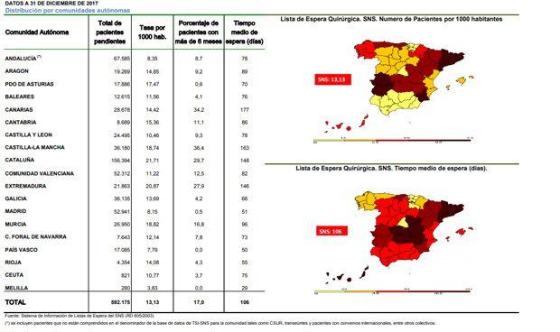 Lista de espera en España: Madrid opera 100 días antes que Cataluña
