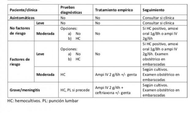 Los 3 puntos clave para que los médicos se enfrenten la listeriosis