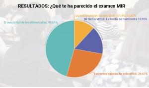 """Los aspirantes, sobre el examen MIR 2019: """"Ha sido el más difícil en años"""""""