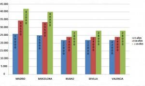 Los enfermeros mejor pagados de España están en Madrid