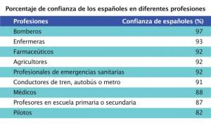 Los españoles confían más en los agricultores que en los médicos