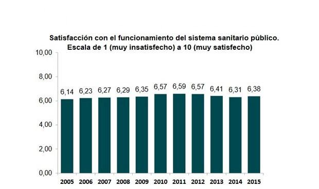Los españoles ponen nota a la sanidad pública: 6,38