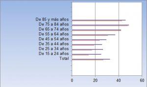 Los españoles van más a su médico de Familia que durante la crisis