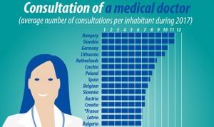 Los españoles van el doble de veces al médico que los chipiotras y suecos