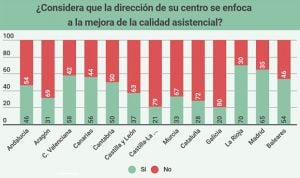 Los gerentes de Rioja y Madrid, los más valorados por la Atención Primaria