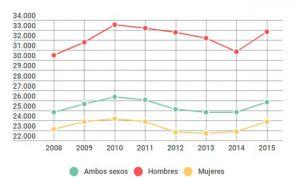 Los hombres cobran 9.000 euros más al año que las mujeres en sanidad