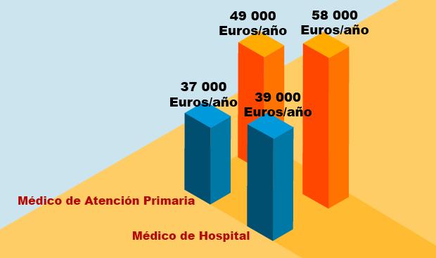 Los médicos de hospital cobran hasta 14.500 euros más que en Primaria