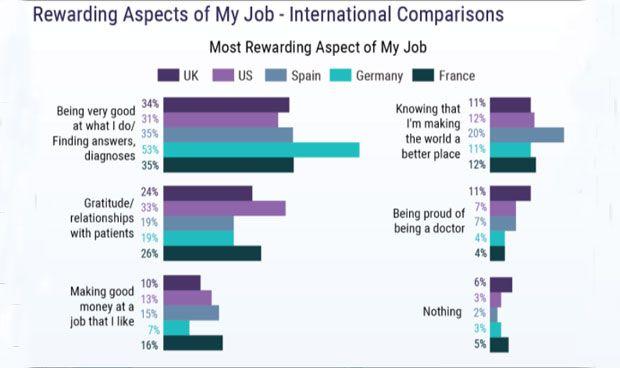 Los médicos españoles están menos orgullosos de serlo que los británicos