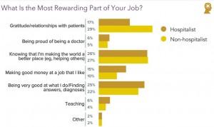 Los médicos valoran más la relación con el paciente que el propio sueldo