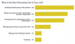 Los médicos valoran más la relación con el paciente que el sueldo