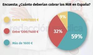 Los MIR creen que deberían cobrar más de 1.600 euros al mes