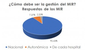 Los MIR de Interna rechazan que la gestión de la formación pase a Cataluña