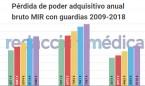 Los MIR han perdido hasta 5.553 euros de poder adquisitivo en diez años