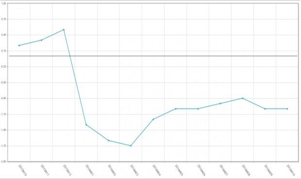 El primer mes de los nuevos precios de referencia no afecta al IPC