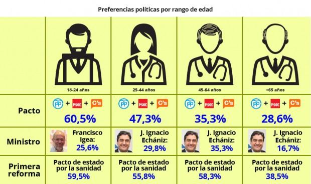 Los sanitarios más jóvenes prefieren un ministro de Ciudadanos