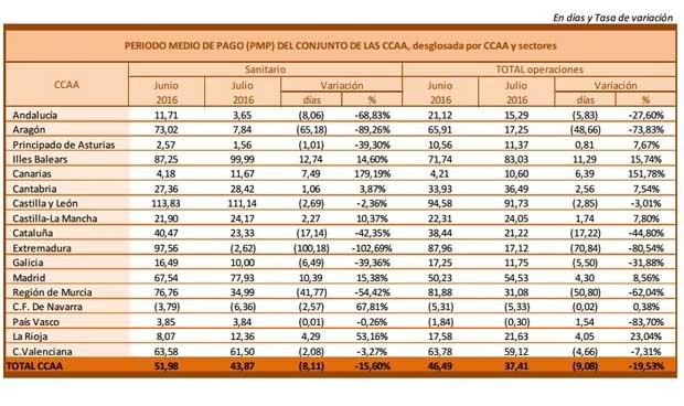 Los proveedores sanitarios de las CCAA cobran 8 días antes en julio