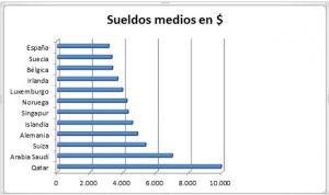 Los sanitarios cobran en España 6.000 euros al mes menos que en Qatar