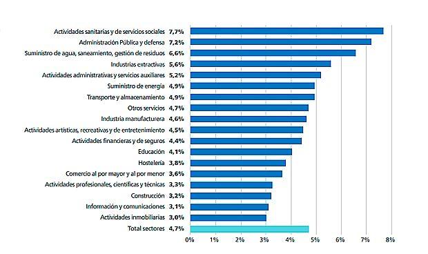 Resultado de imagen de Los sanitarios, los que más se ausentan del trabajo sin causa justificada