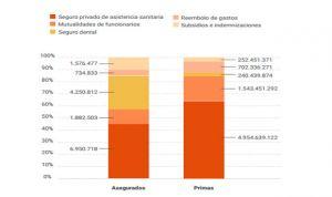 Madrid, Ceuta y Cataluña, las regiones con más asegurados de salud