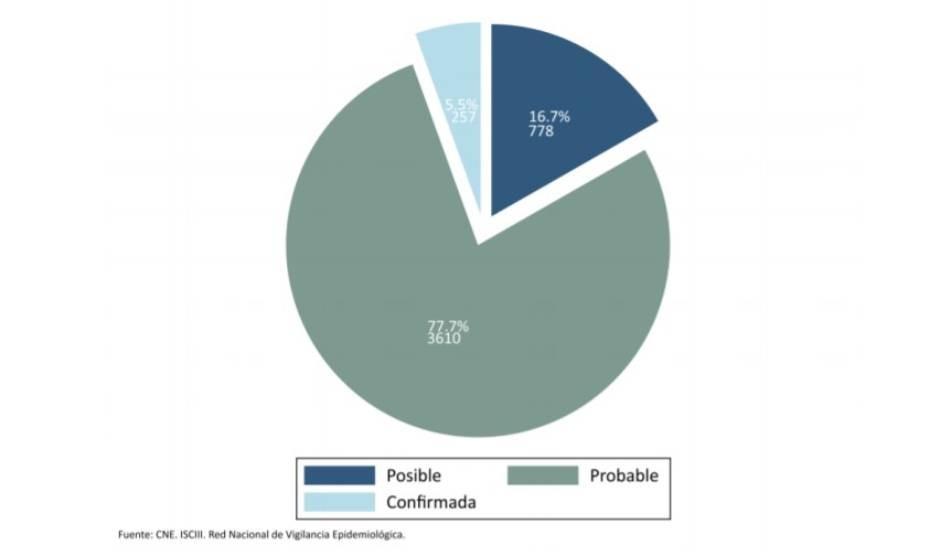 Más de 4.600 reinfecciones Covid: el 77% son probables y el 5, confirmadas