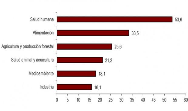 Más de la mitad de la biotecnología se emplea en salud humana