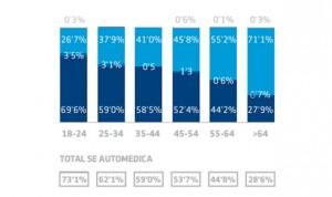Más de la mitad de los españoles se automedica ante una enfermedad leve