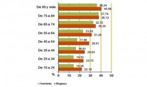 Más de un 7% de hombres y un 8% de mujeres, hospitalizados en el último año