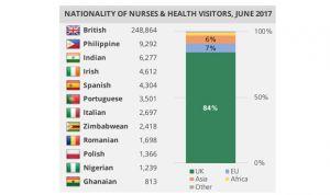 Más del 60% de los sanitarios españoles en Reino Unido son enfermeras