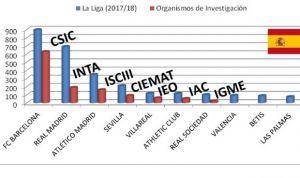 Más dinero para fútbol que para ciencia: en España pasa, en Alemania no